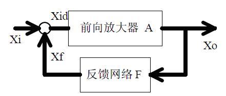 电路反馈框图