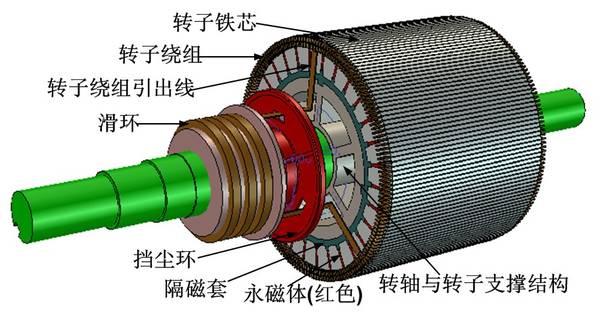 鼠笼式和绕线式电机